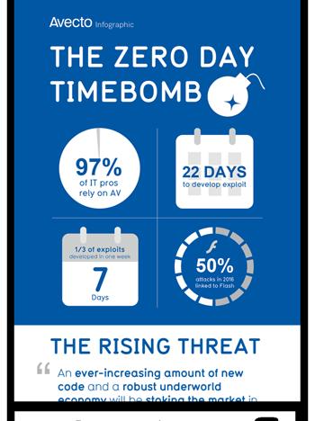 Zero days infographic