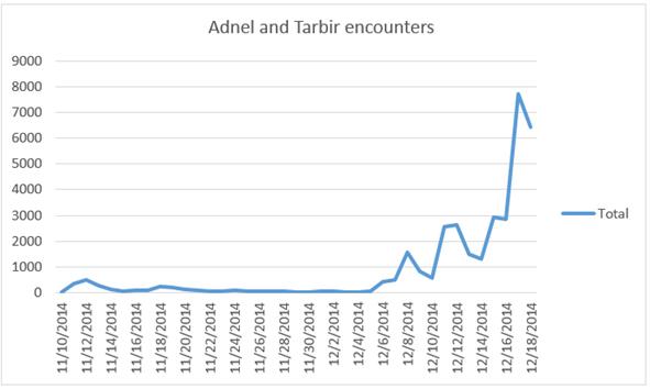 Adnel Tabir encounters