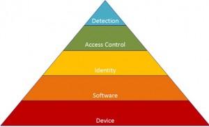 Cyber pyramid